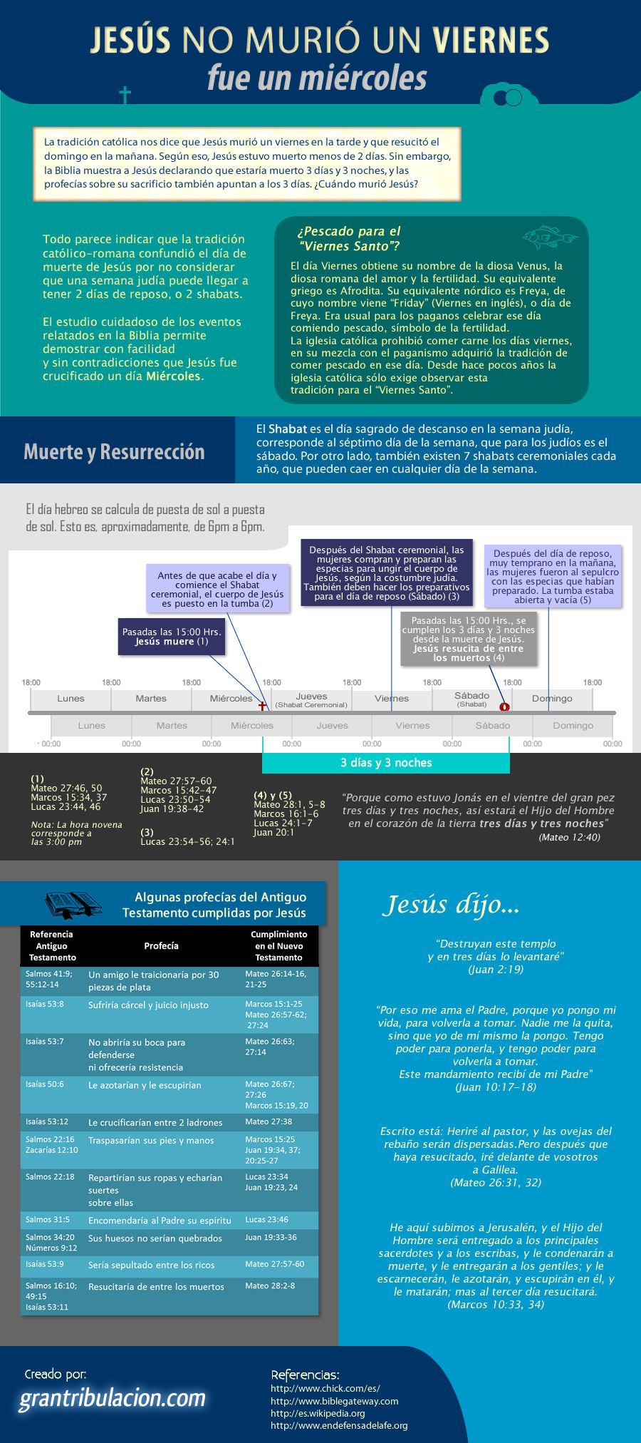 Jesús no murió un Viernes